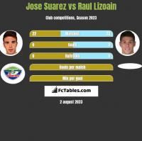 Jose Suarez vs Raul Lizoain h2h player stats