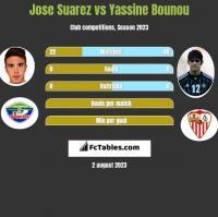 Jose Suarez vs Yassine Bounou h2h player stats