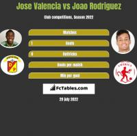Jose Valencia vs Joao Rodriguez h2h player stats