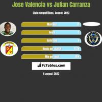 Jose Valencia vs Julian Carranza h2h player stats