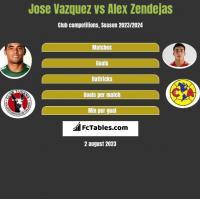 Jose Vazquez vs Alex Zendejas h2h player stats