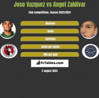 Jose Vazquez vs Angel Zaldivar h2h player stats