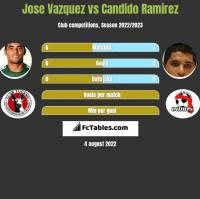 Jose Vazquez vs Candido Ramirez h2h player stats