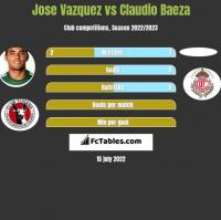 Jose Vazquez vs Claudio Baeza h2h player stats