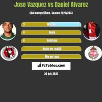 Jose Vazquez vs Daniel Alvarez h2h player stats