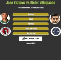 Jose Vazquez vs Dieter Villalpando h2h player stats