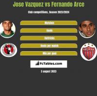 Jose Vazquez vs Fernando Arce h2h player stats