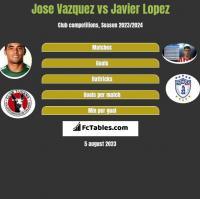 Jose Vazquez vs Javier Lopez h2h player stats
