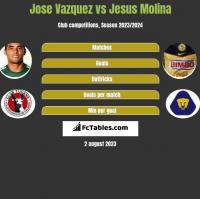 Jose Vazquez vs Jesus Molina h2h player stats