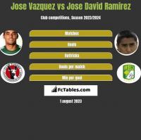 Jose Vazquez vs Jose David Ramirez h2h player stats