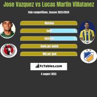 Jose Vazquez vs Lucas Martin Villafanez h2h player stats