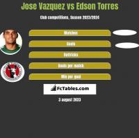 Jose Vazquez vs Edson Torres h2h player stats