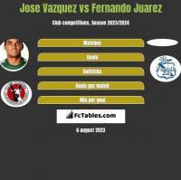 Jose Vazquez vs Fernando Juarez h2h player stats