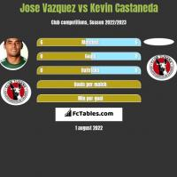 Jose Vazquez vs Kevin Castaneda h2h player stats