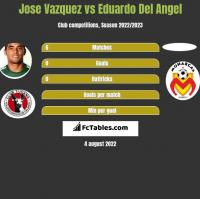 Jose Vazquez vs Eduardo Del Angel h2h player stats