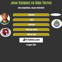 Jose Vazquez vs Alan Torres h2h player stats