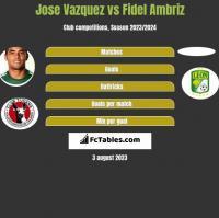 Jose Vazquez vs Fidel Ambriz h2h player stats