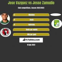 Jose Vazquez vs Jesse Zamudio h2h player stats