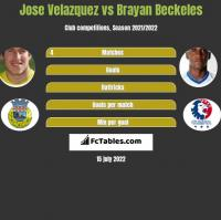 Jose Velazquez vs Brayan Beckeles h2h player stats