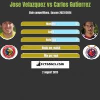 Jose Velazquez vs Carlos Gutierrez h2h player stats