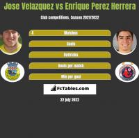 Jose Velazquez vs Enrique Perez Herrera h2h player stats