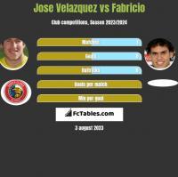 Jose Velazquez vs Fabricio h2h player stats