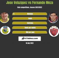 Jose Velazquez vs Fernando Meza h2h player stats