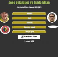 Jose Velazquez vs Guido Milan h2h player stats