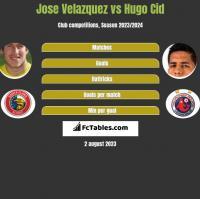 Jose Velazquez vs Hugo Cid h2h player stats
