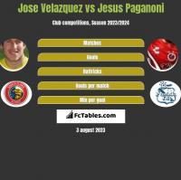 Jose Velazquez vs Jesus Paganoni h2h player stats