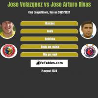 Jose Velazquez vs Jose Arturo Rivas h2h player stats