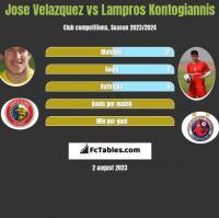 Jose Velazquez vs Lampros Kontogiannis h2h player stats