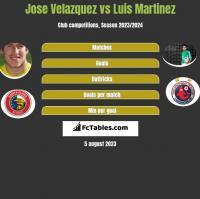 Jose Velazquez vs Luis Martinez h2h player stats