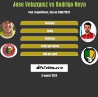 Jose Velazquez vs Rodrigo Noya h2h player stats
