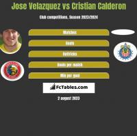 Jose Velazquez vs Cristian Calderon h2h player stats