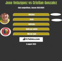 Jose Velazquez vs Cristian Gonzalez h2h player stats