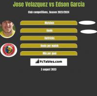 Jose Velazquez vs Edson Garcia h2h player stats