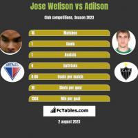 Jose Welison vs Adilson h2h player stats