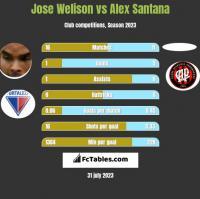 Jose Welison vs Alex Santana h2h player stats