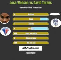 Jose Welison vs David Terans h2h player stats