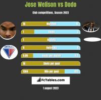 Jose Welison vs Dodo h2h player stats