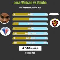Jose Welison vs Edinho h2h player stats