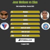 Jose Welison vs Elias h2h player stats