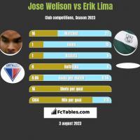 Jose Welison vs Erik Lima h2h player stats