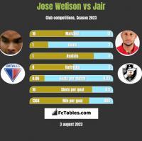 Jose Welison vs Jair h2h player stats