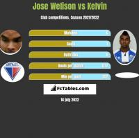 Jose Welison vs Kelvin h2h player stats