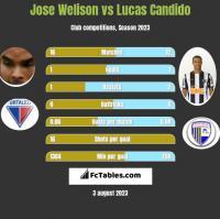 Jose Welison vs Lucas Candido h2h player stats