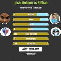 Jose Welison vs Nathan h2h player stats