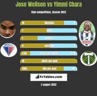 Jose Welison vs Yimmi Chara h2h player stats