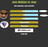 Jose Welison vs Jean h2h player stats